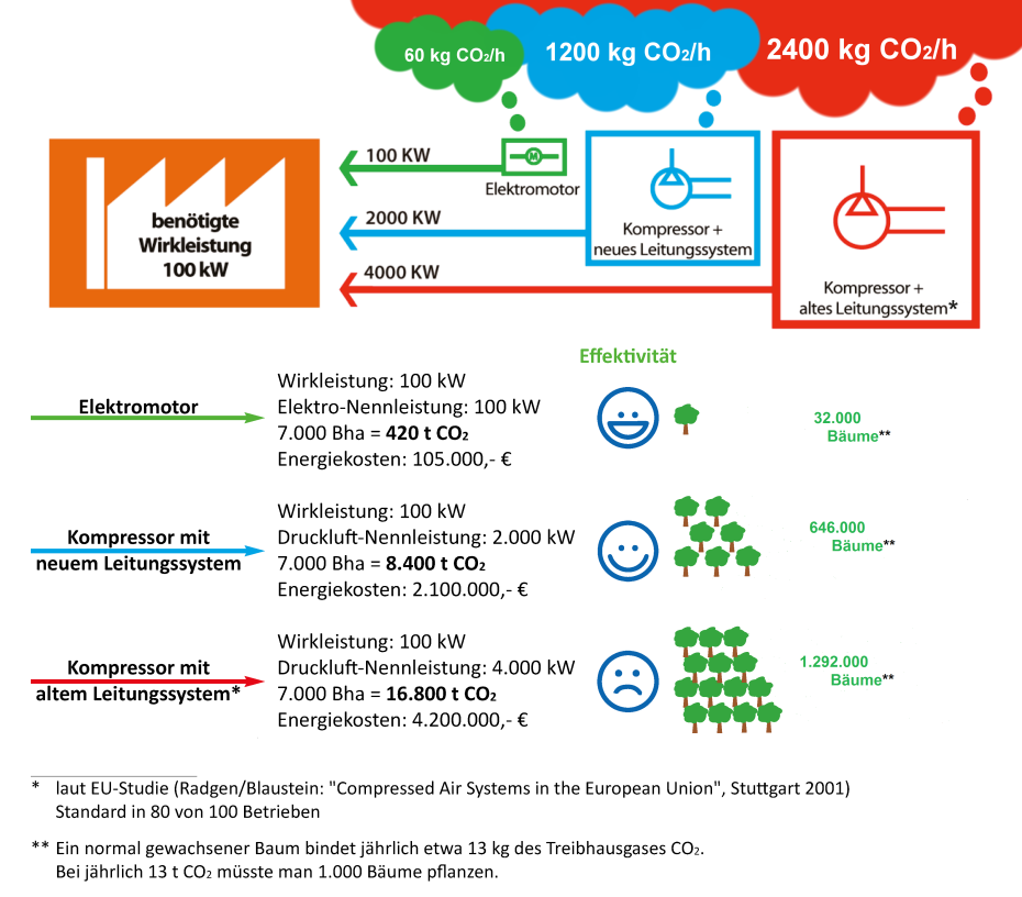 Vergleich Energiekosten: Antrieb Elektro/Druckluft